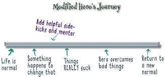 herojourneymodified